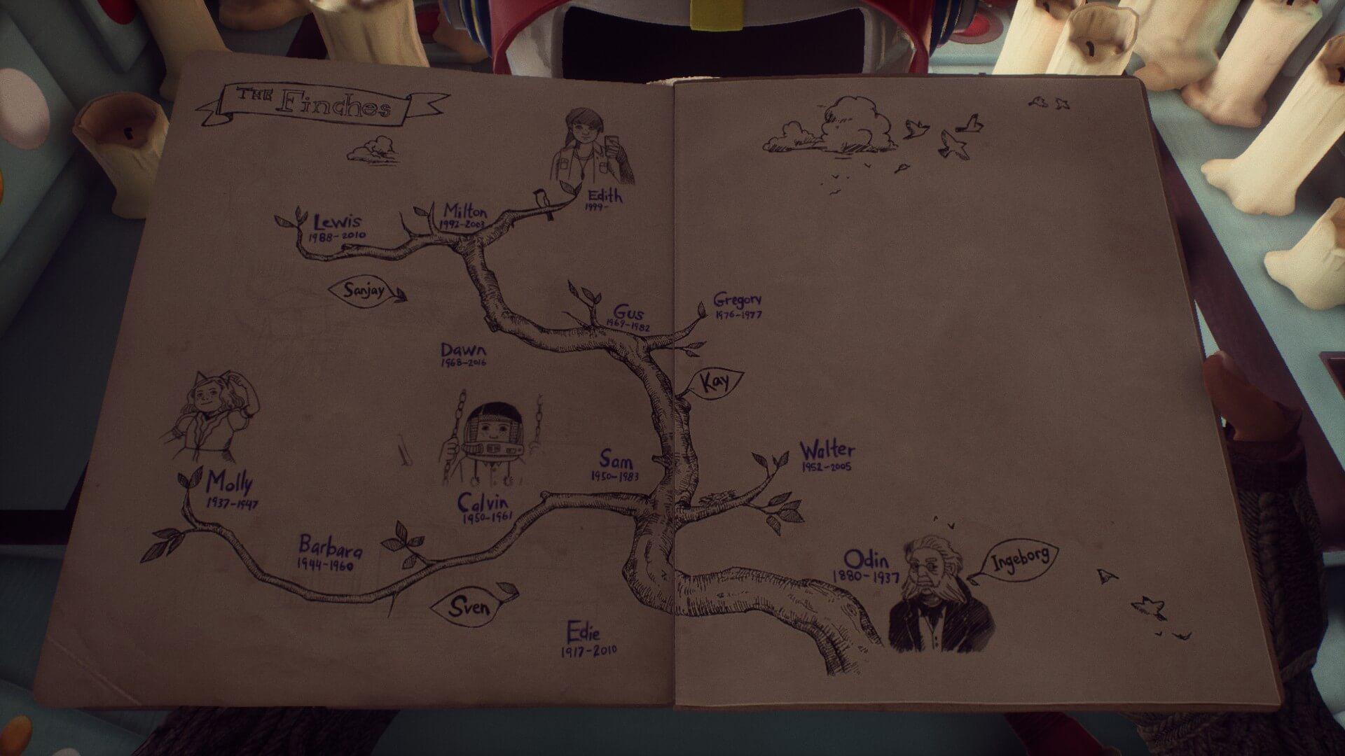 フィンチ家の家系図。
